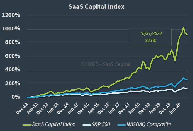 The SaaS Capital Index - 103120