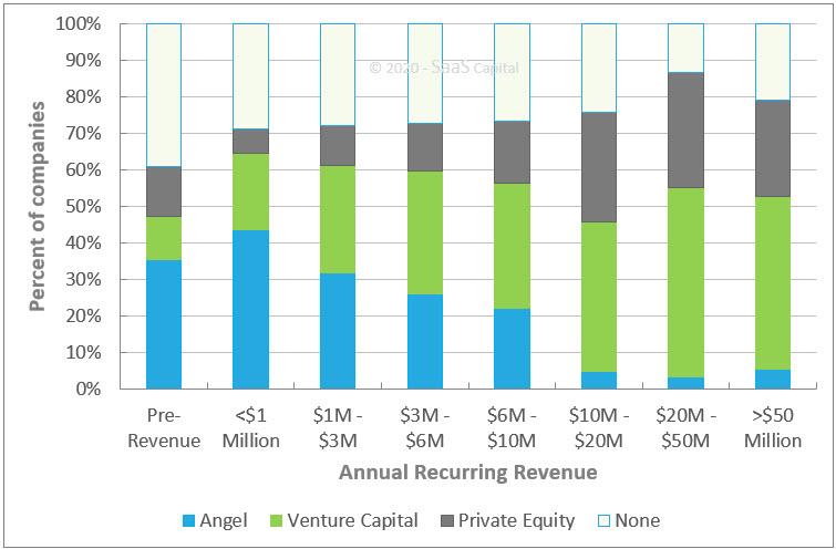B2B SaaS Company Equity Raise by Revenue Level