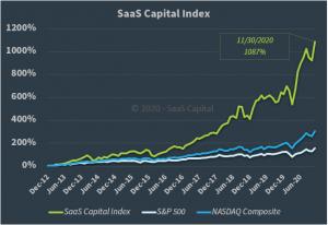 The SaaS Capital Index - 113020