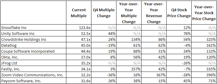 Highest SaaS ARR Multiples 2020