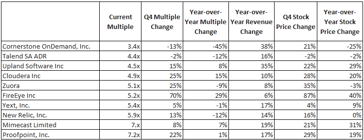 Lowest SaaS ARR Multiples 2020