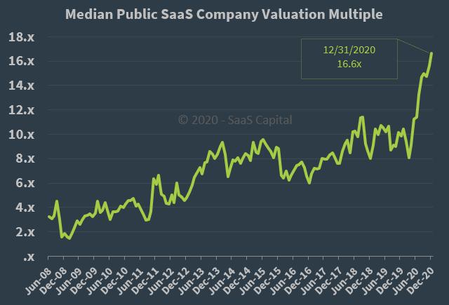 Median Public SaaS Company Valuation Multiple - 123120