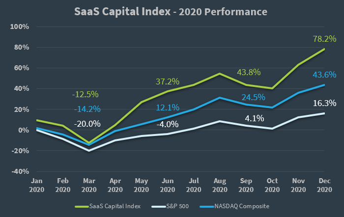 SaaS Capital Index 2020 Performance