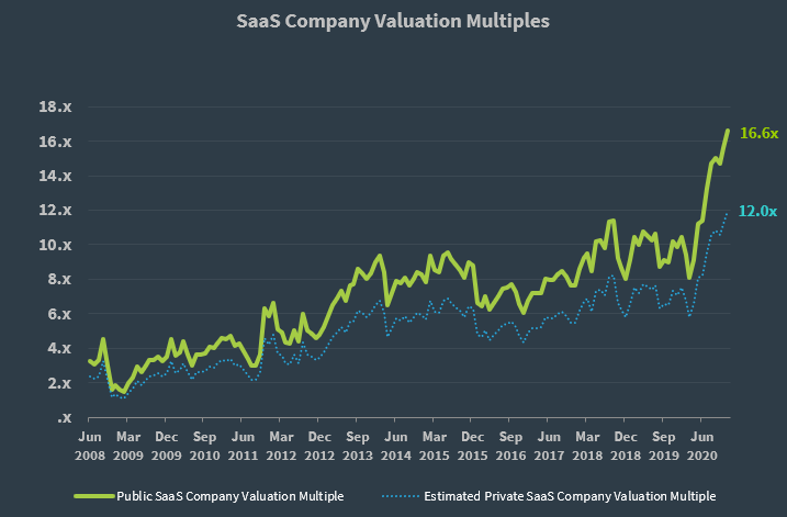 SaaS Capital Index Q4 2020 Private SaaS Multiple