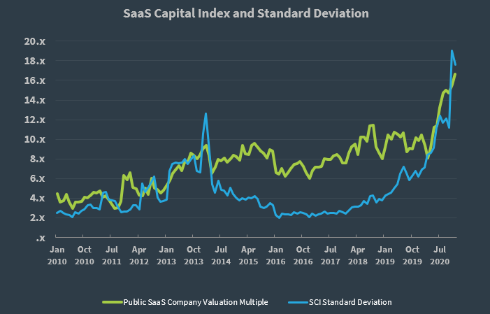 SaaS Capital Index Q4 2020 Valuation Multiple Standard Deviation