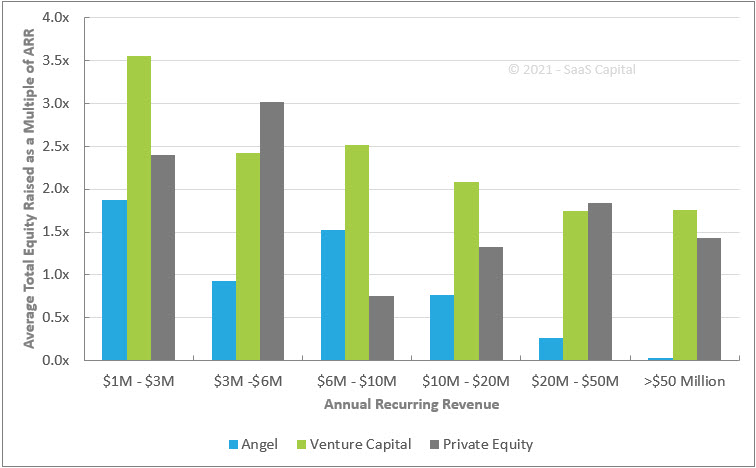 B2B SaaS Company Equity Raise Amounts