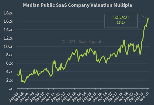 Median Public SaaS Company Valuation Multiple - 013121