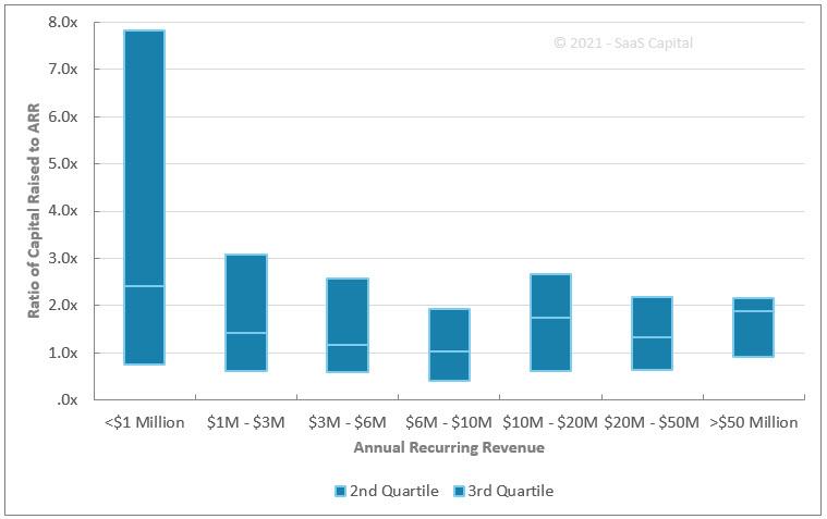 Quartile Distribution of Capital Raised by B2B SaaS Companies