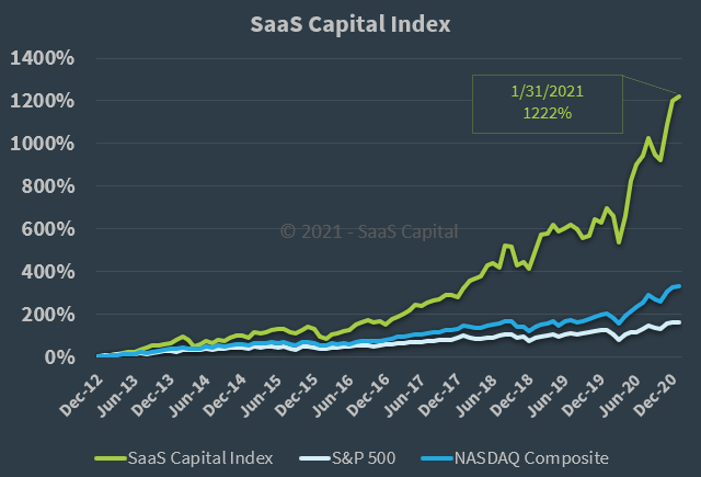 The SaaS Capital Index - 013121