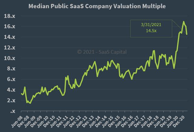 Median Public SaaS Company Valuation Multiple - 033121