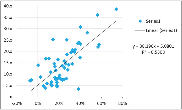 Regression Growth Rates Against SaaS Valuation Multiples
