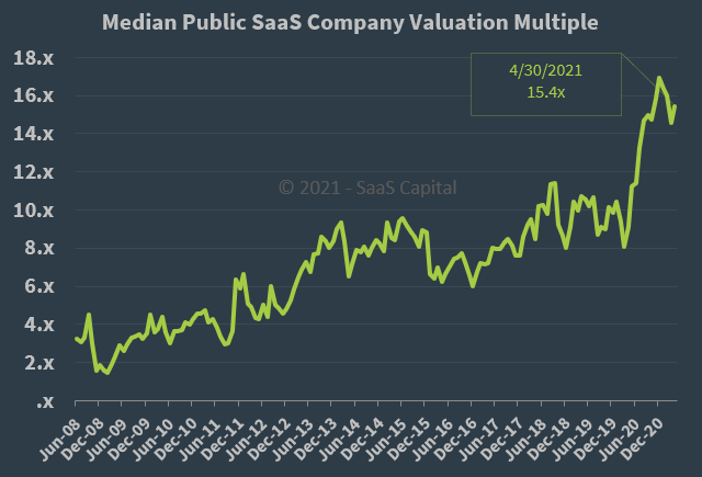 Median Public SaaS Company Valuation Multiple - 043021
