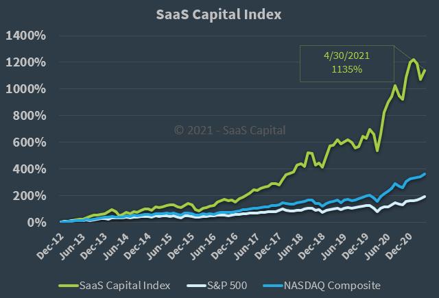 The SaaS Capital Index - 043021
