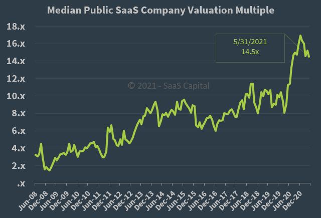 Median Public SaaS Company Valuation Multiple - 053121
