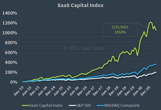 The SaaS Capital Index - 053121