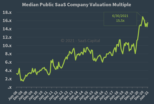 Median Public SaaS Company Valuation Multiple - 063021