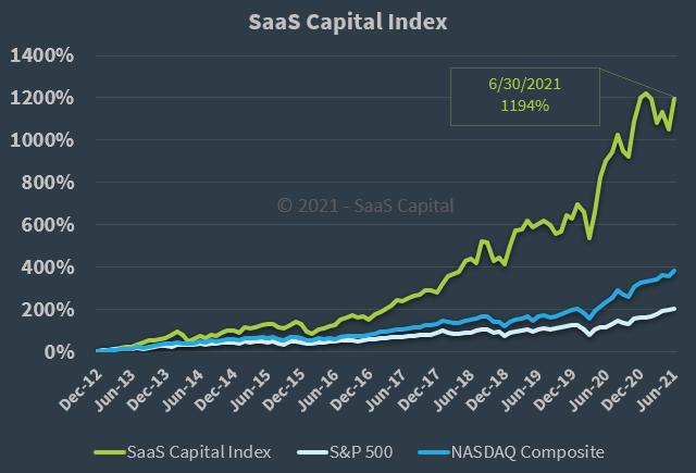 SaaS Capital Index Q2 2021 Long Term Performance