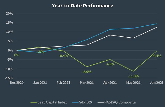 SaaS Capital Index Q2 2021 Performance