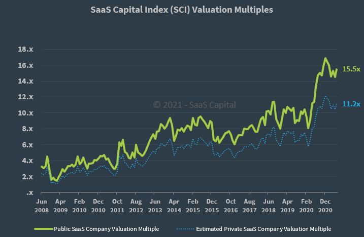 SaaS Capital Index Q2 2021 Private SaaS Multiple