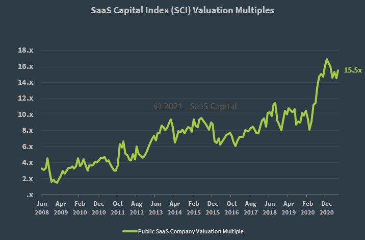 SaaS Capital Index Q2 2021 Public SaaS Multiple
