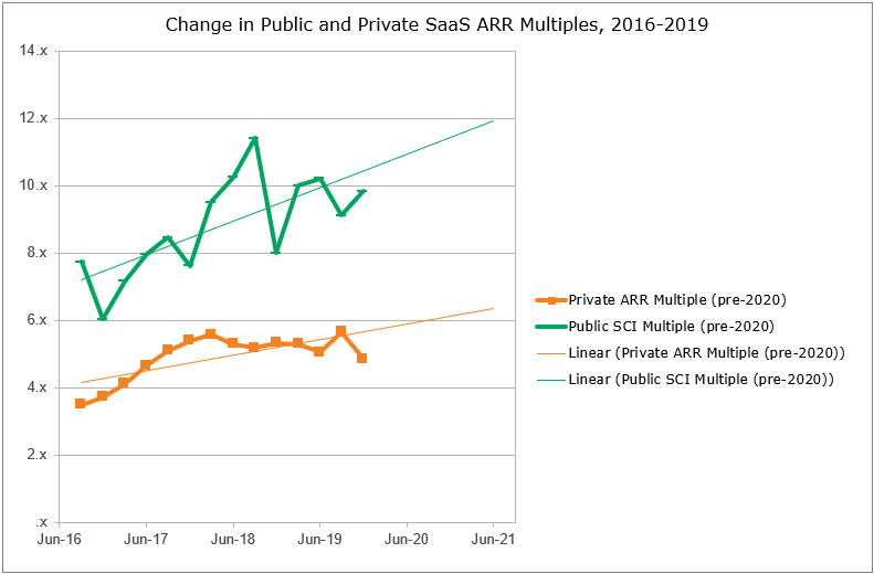 New Public and Private SaaS ARR Multiples 2016 to 2019 chart