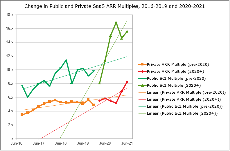 Public and Private SaaS ARR Multiples 2016 to 2021 chart