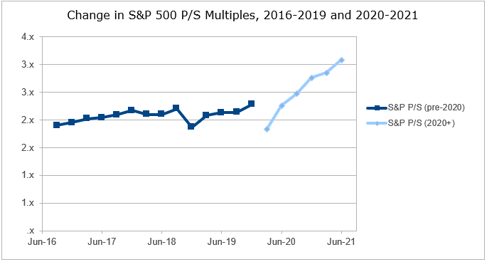 S&P 500 Price to Sales Multiples 2016 to 2019 chart