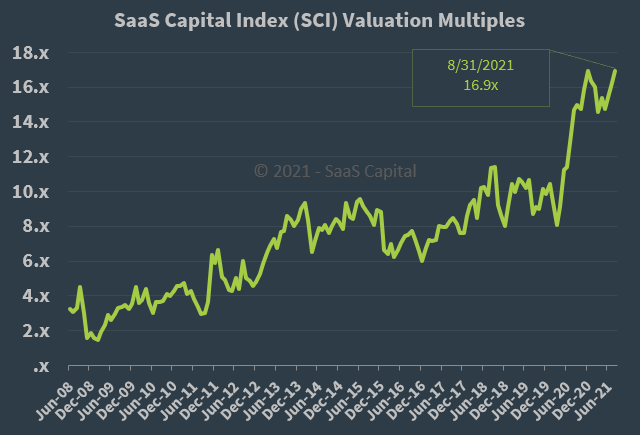 SaaS Capital Index Median Company Valuation Multiples - 083121