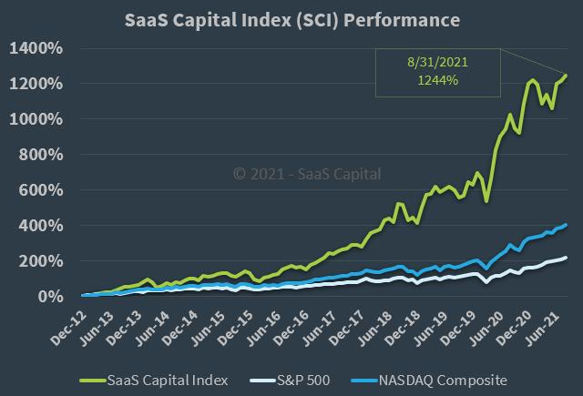 SaaS Capital Index Performance - 083121
