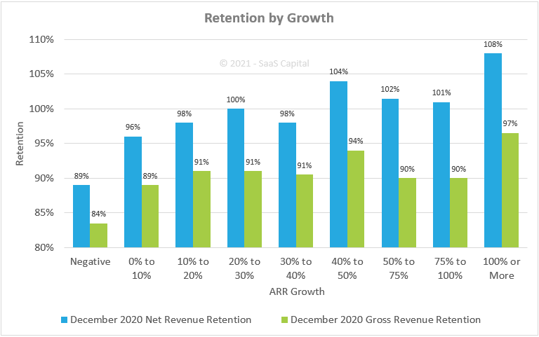 Private SaaS Retention Benchmarks - 2021