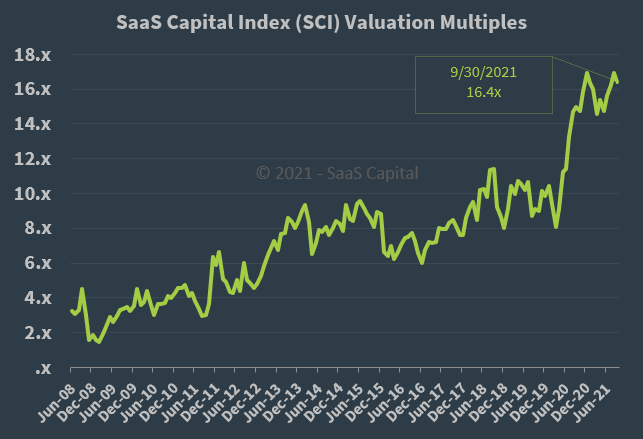 SaaS Capital Index Median Company Valuation Multiples - 093021