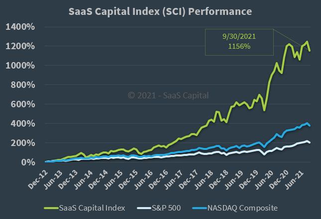 SaaS Capital Index Performance - 093021
